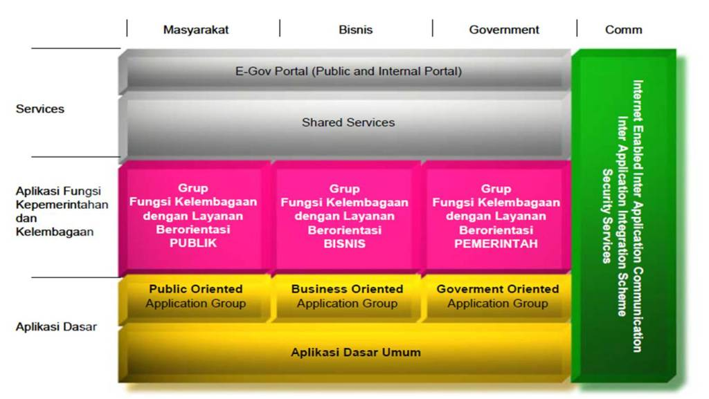 Pengembangan aplikasi e government blog nak belog egov3 malvernweather Choice Image